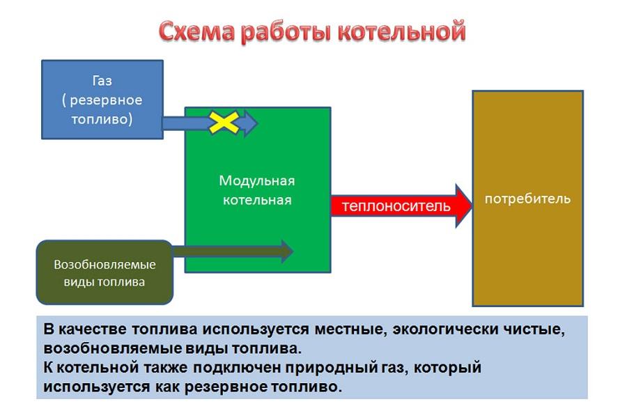 документы для работы оператору модульной котельни