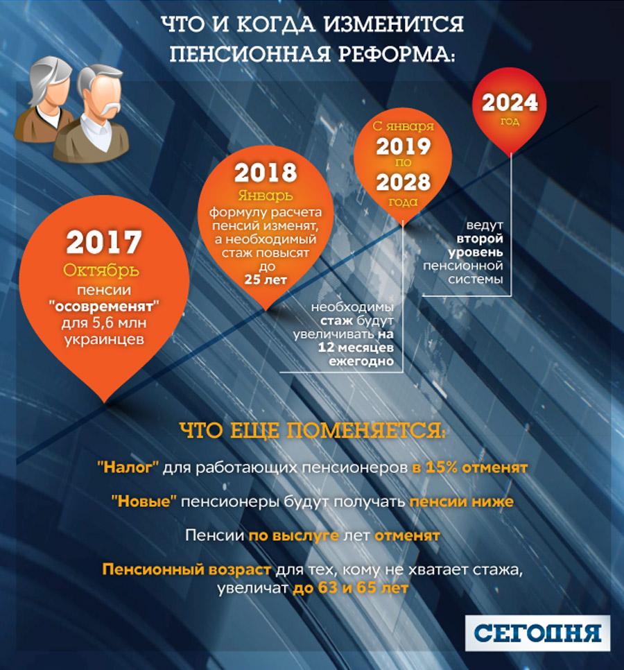 Новое в пенсиях с января 2017 года