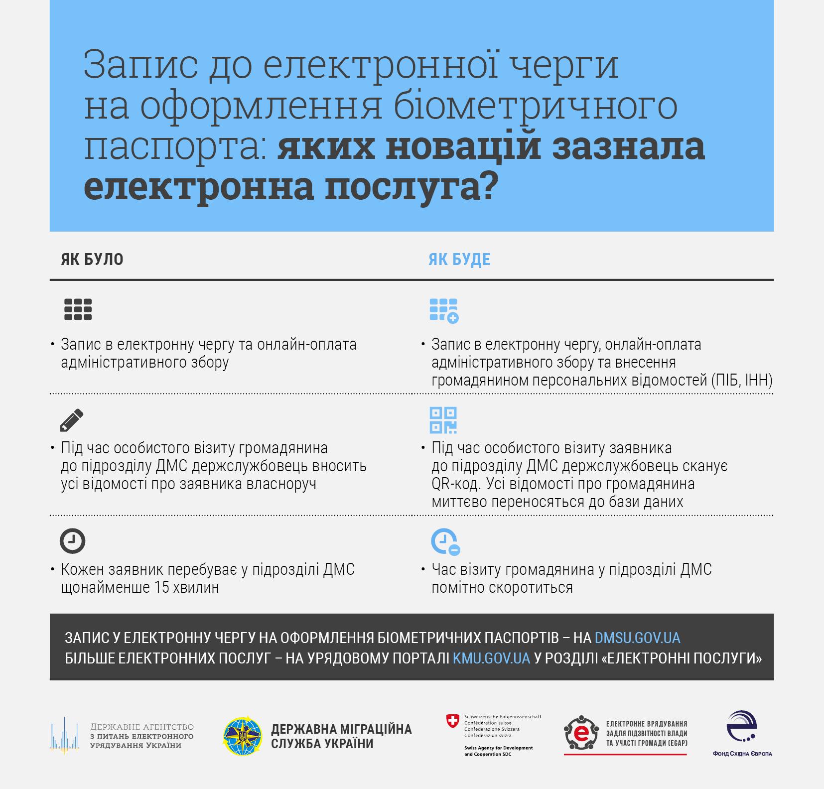В Україні стартував пілотний проект з онлайн-подачі документів для оформлення біометричного паспорта, фото-1